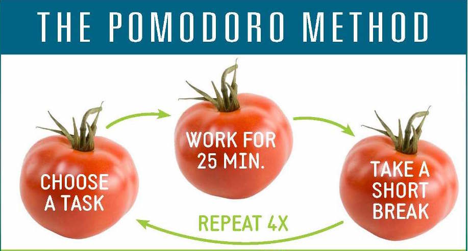 Pomodoro Success Habits